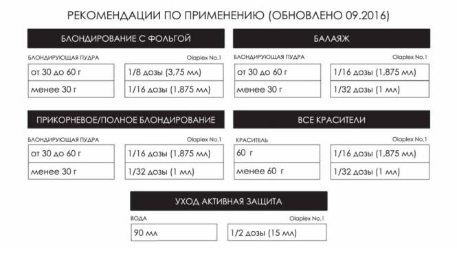 olaplex инструкция по применению - Олаплекс восстановление волос Olaplex, состав, инструкция, отзывы, аналоги, цена
